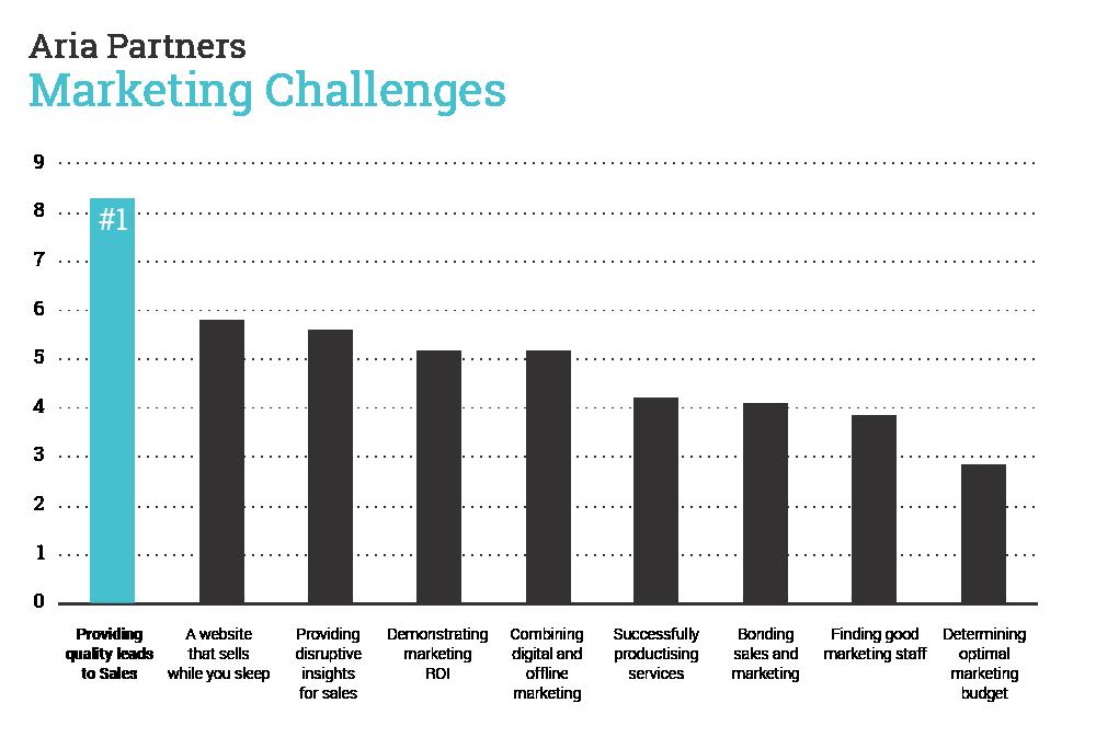 Marketing challenge chart 1- Providing quality leads