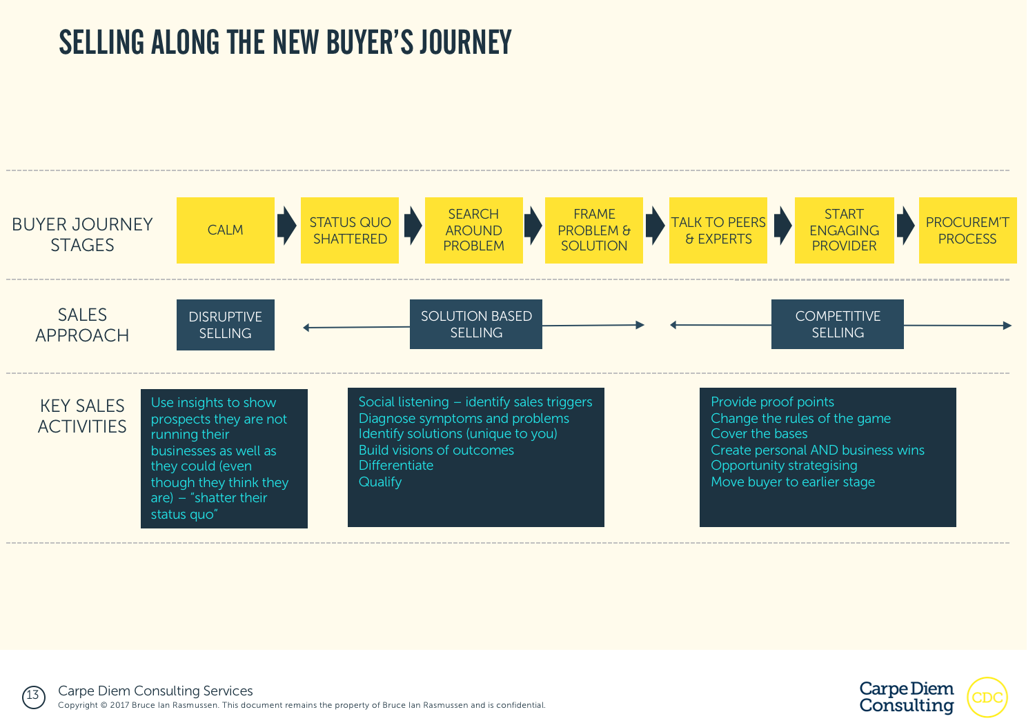 Selling along the new buyers journey