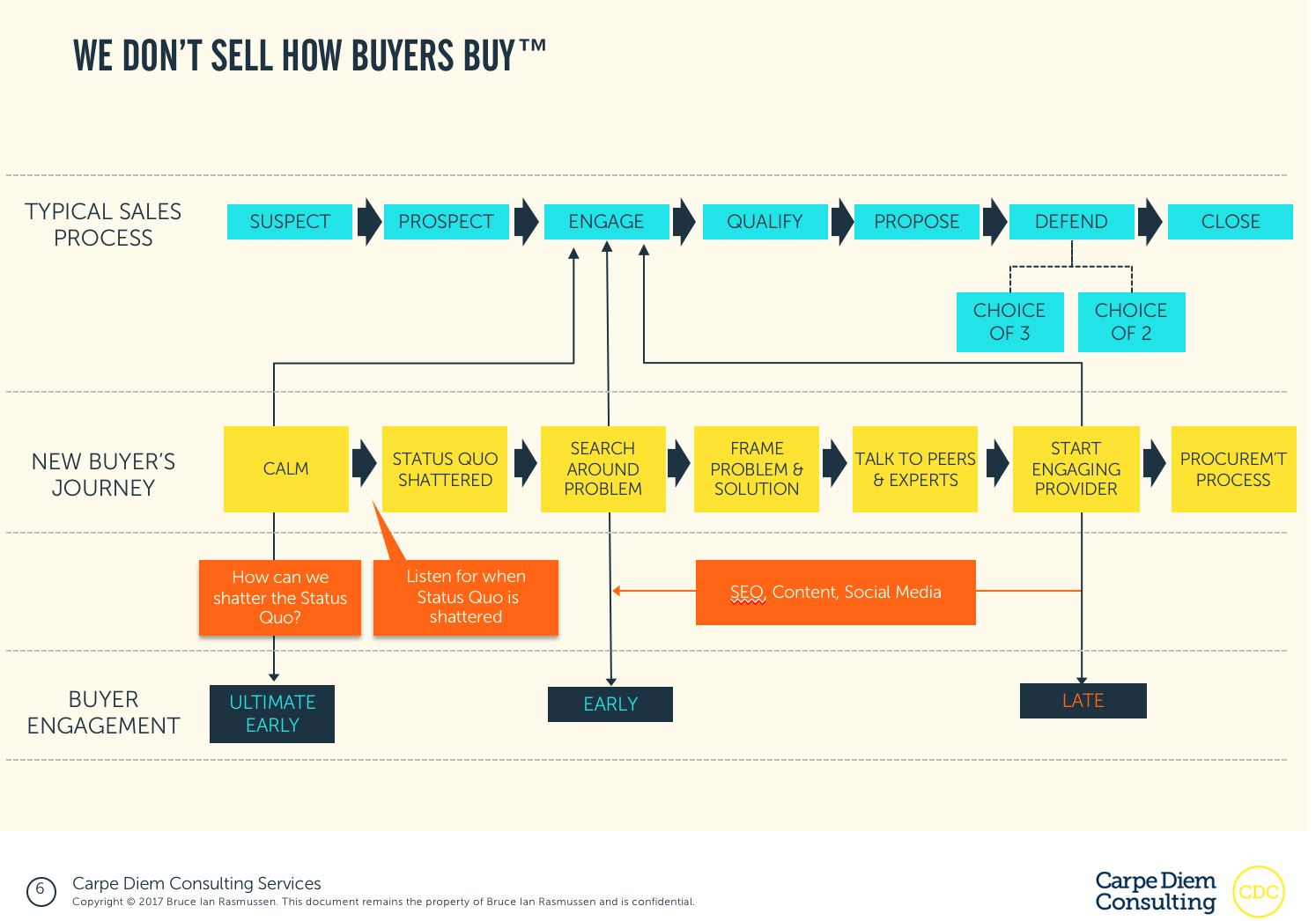 We don't sell how buyers buy
